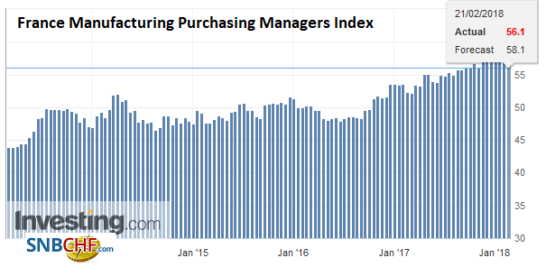 France Manufacturing Purchasing Managers Index (PMI), Feb 2018