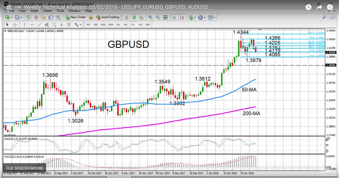 GBP/USD with Technical Indicators, February 05