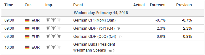 Economic Events: Germany, Week February 12
