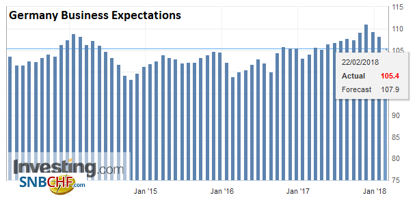 Germany Business Expectations, Feb 2018
