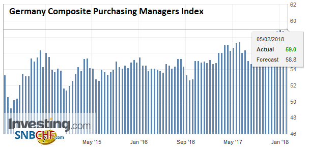 Germany Composite Purchasing Managers Index (PMI), Feb 2018