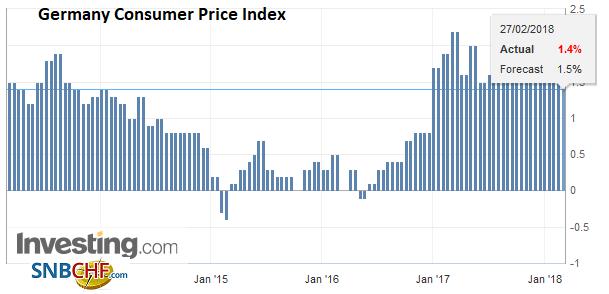 Germany Consumer Price Index (CPI) YoY, Feb 2013 - 2018