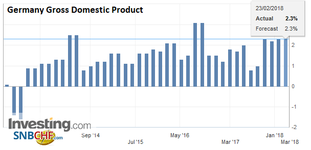 Germany Gross Domestic Product (GDP) YoY, Q4 2018