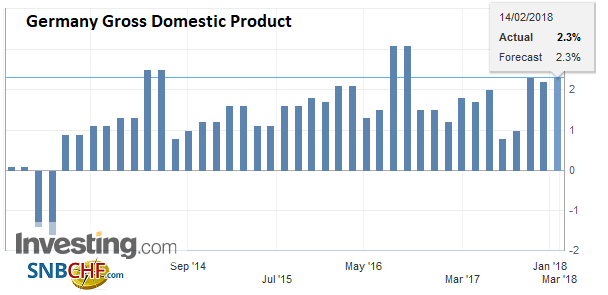 Germany Gross Domestic Product (GDP) YoY, Q4 2017