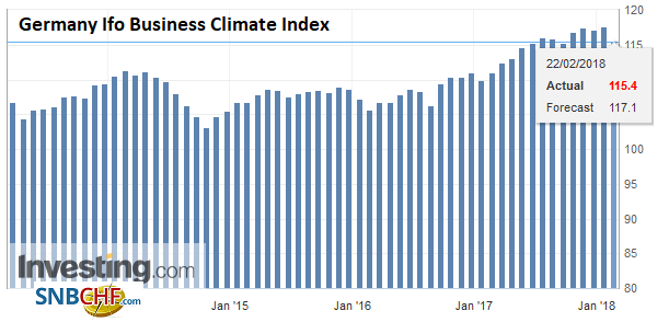 Germany Ifo Business Climate Index, Feb 2018