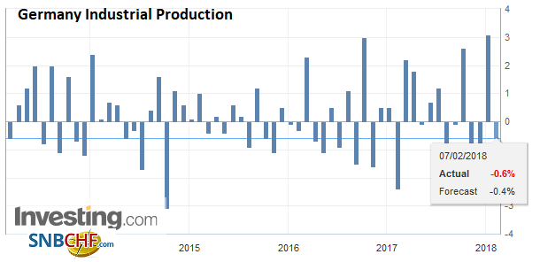 Germany Industrial Production, Dec 2017