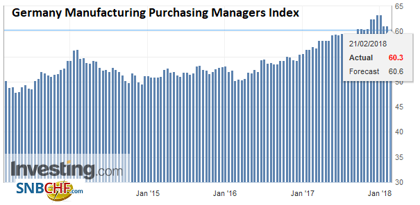 Germany Manufacturing Purchasing Managers Index (PMI), Feb 2018