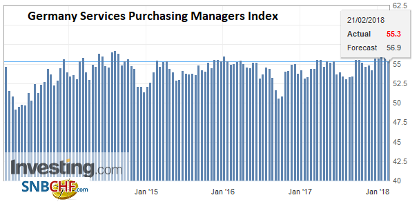 Germany Services Purchasing Managers Index (PMI), Feb 2018