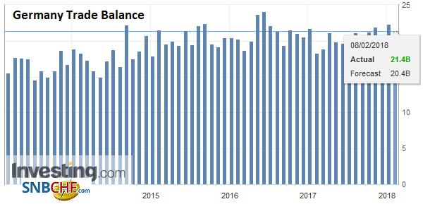 Germany Trade Balance, Dec 2017