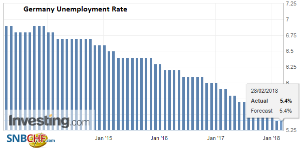 Germany Unemployment Rate, Mar 2013 - Feb 2018