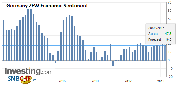 Germany ZEW Economic Sentiment, Feb 2018