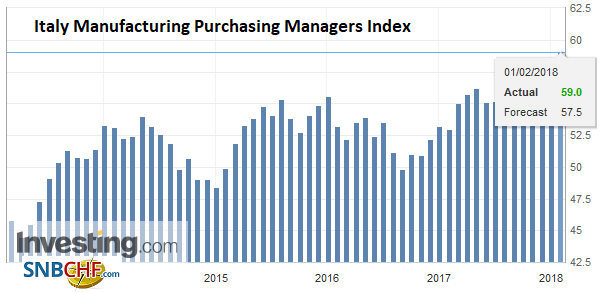 Italy Manufacturing Purchasing Managers Index (PMI), Jan 2018