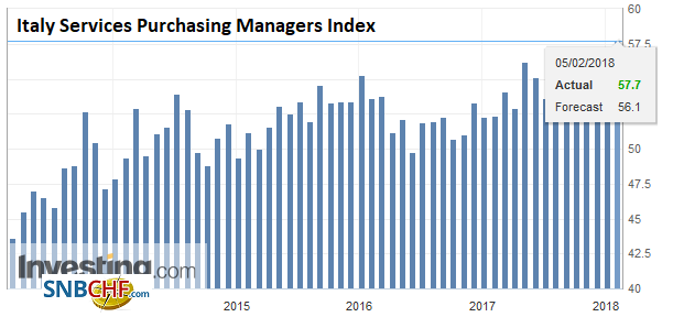 Italy Services Purchasing Managers Index (PMI), Jan 2018