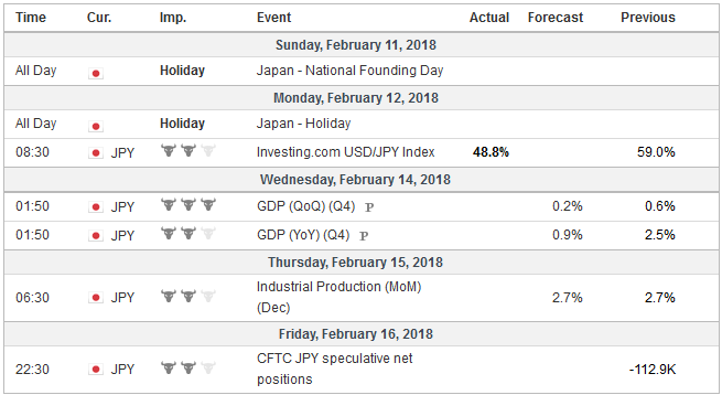 Economic Events: Japan, Week February 12