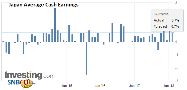 Japan Average Cash Earnings YoY, Jan 2018