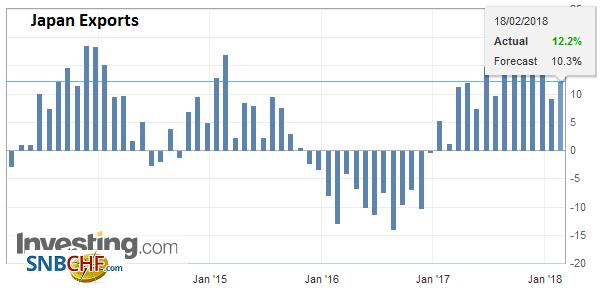 Japan Exports YoY, Jan 2018