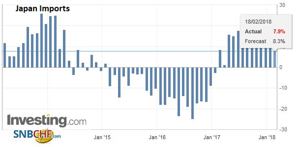 Japan Imports YoY, Jan 2018