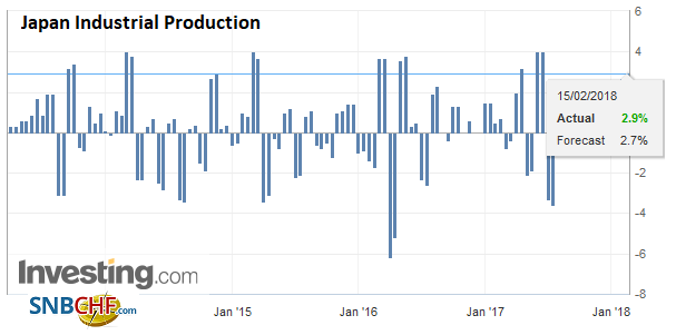 Japan Industrial Production, Jan 2018