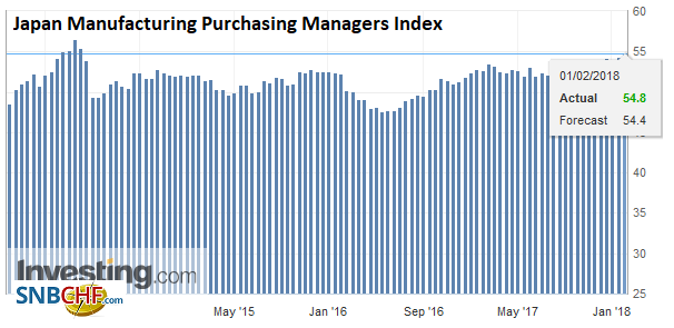 Japan Manufacturing Purchasing Managers Index (PMI), Feb 2018