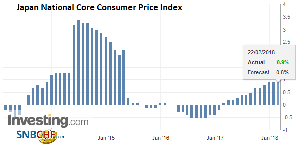 Japan National Core Consumer Price Index (CPI) YoY, Jan 2018