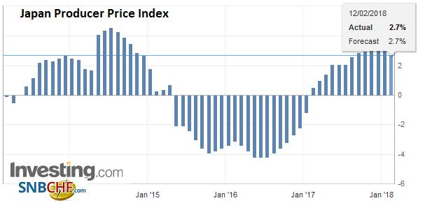 Japan Producer Price Index (PPI) YoY, Jan 2018