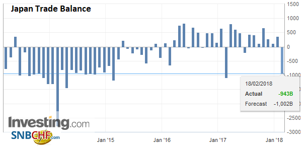 Japan Trade Balance, Jan 2018