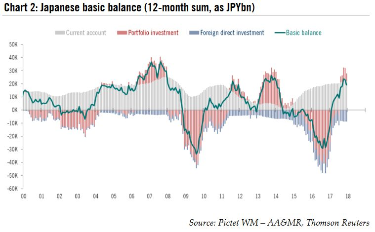 Japanese Basic Balance, 2000 - 2018