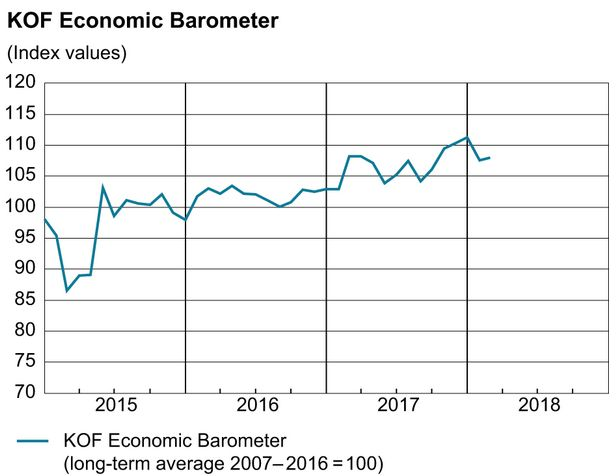 KOF Economic Barometer, February 2018