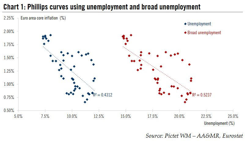 Phillips curves using unemployment and broad unemployment