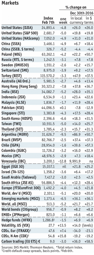 Stock Markets Emerging Markets, February 07