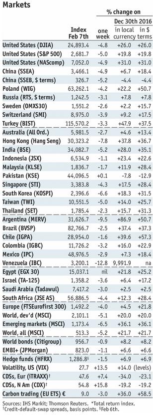 Stock Markets Emerging Markets, February 07