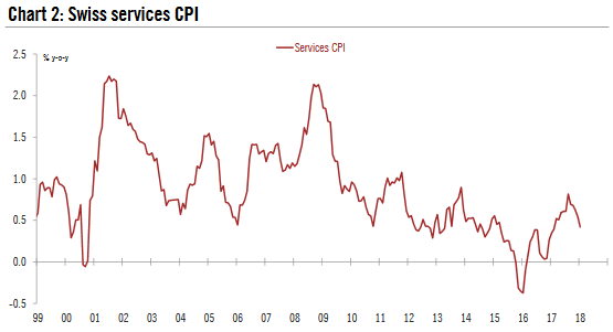 Swiss Services CPI, 1999 - 2018