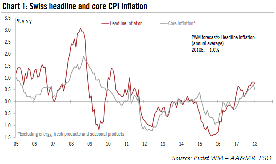 Swiss Headline and Core CPI Inflation, 2005 - 2018