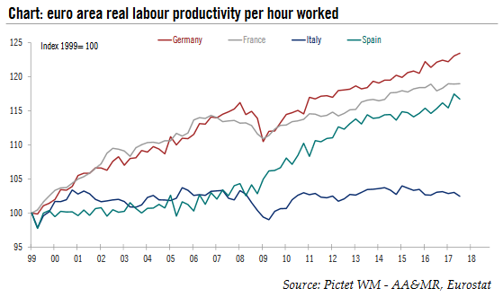 Euro Area Real Labour Productivity, 1999 - 2018