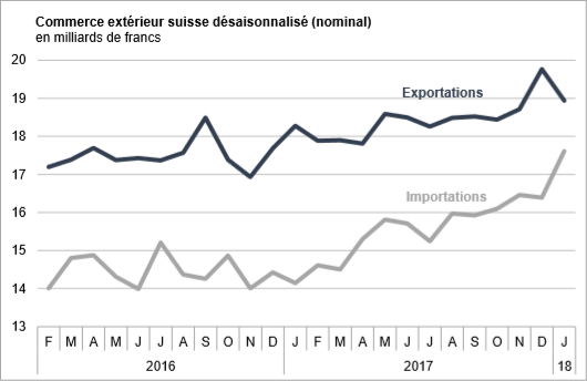 Swiss exports and imports, seasonally adjusted (in bn CHF), January 2018