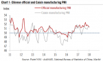 Chinese official and Caixin manufacturing PMI, 2011 - 2018