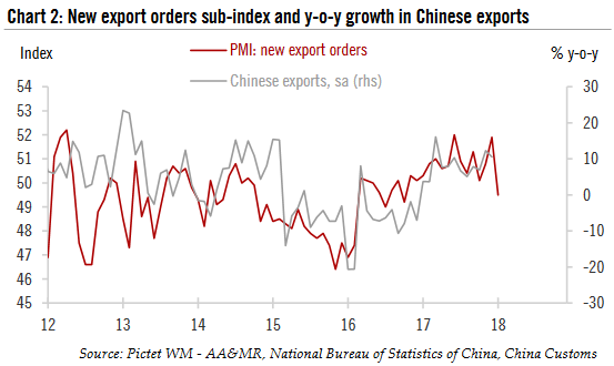 New export orders sub - index and y - o - y growth in Chinese exports, 2012 - 2018