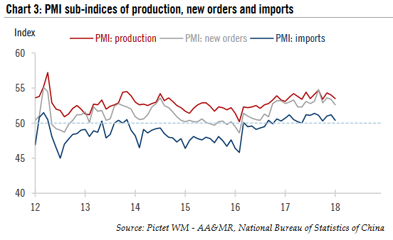 PMI sub - indices of production, new orders and imports, 2012 - 2018