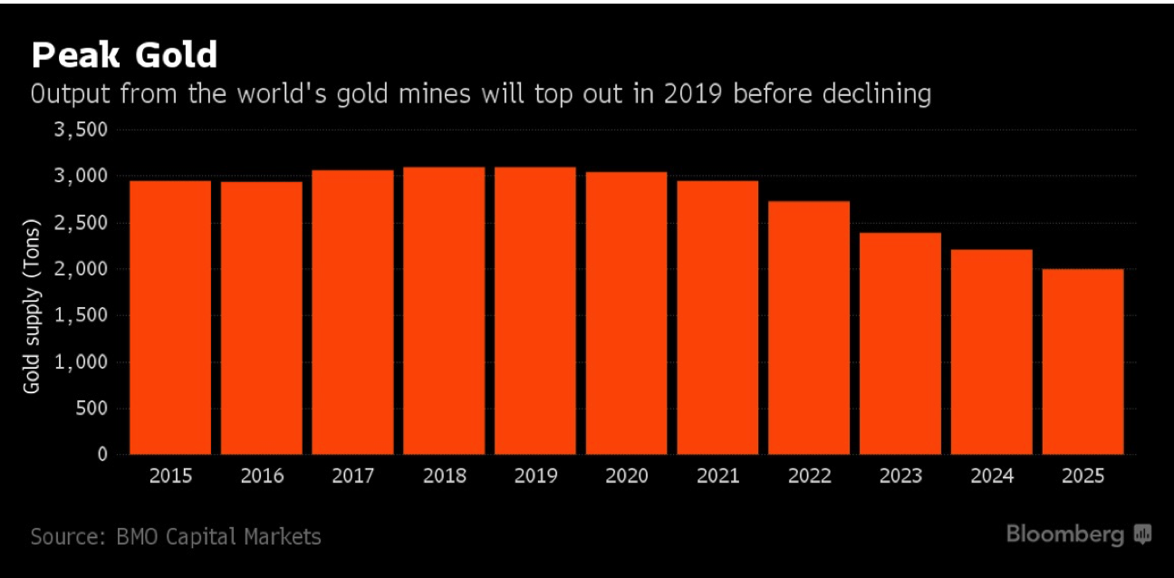 World's Gold Mines Futures, 2015 - 2025