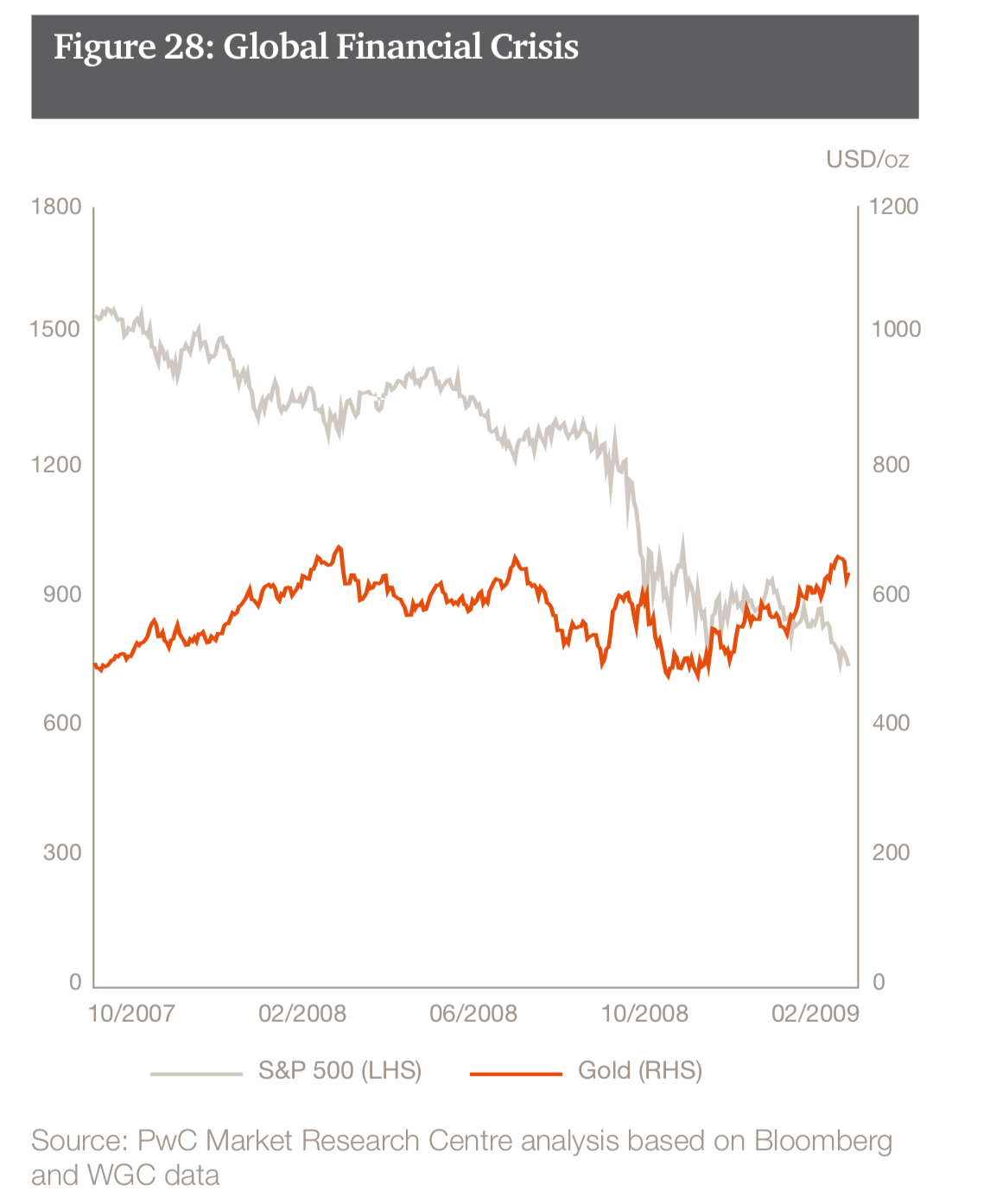 S&P 500 and Gold Prices, Oct 2007 - Feb 2009