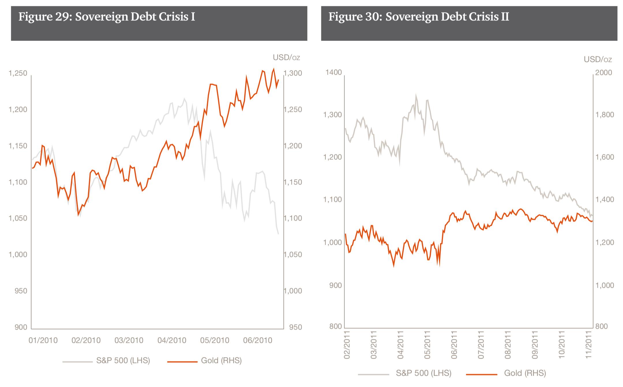 Sovereign Debt Crisis, Jan 2010 - Nov 2011