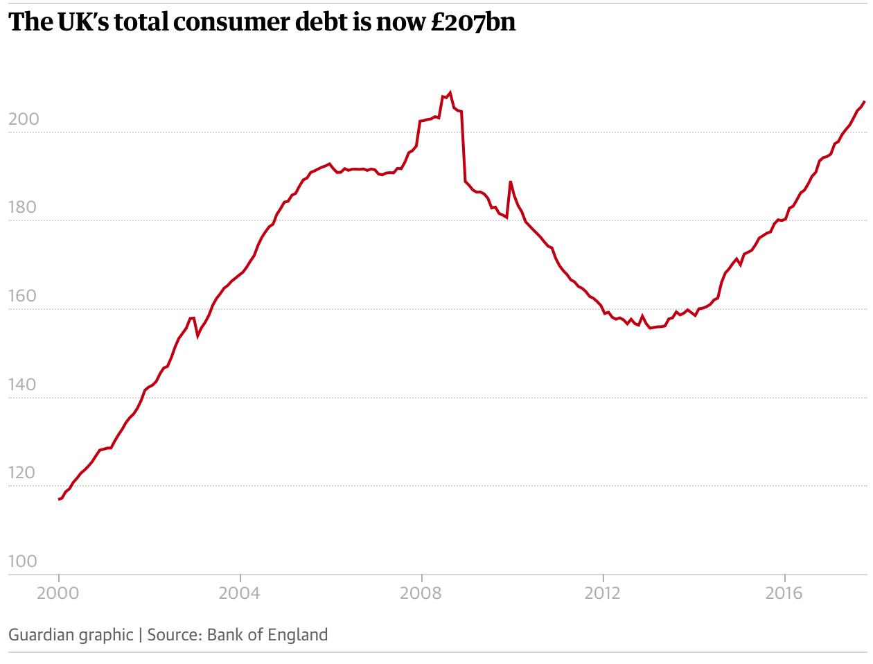 UK Total Consumer Debt, 2000 - 2018