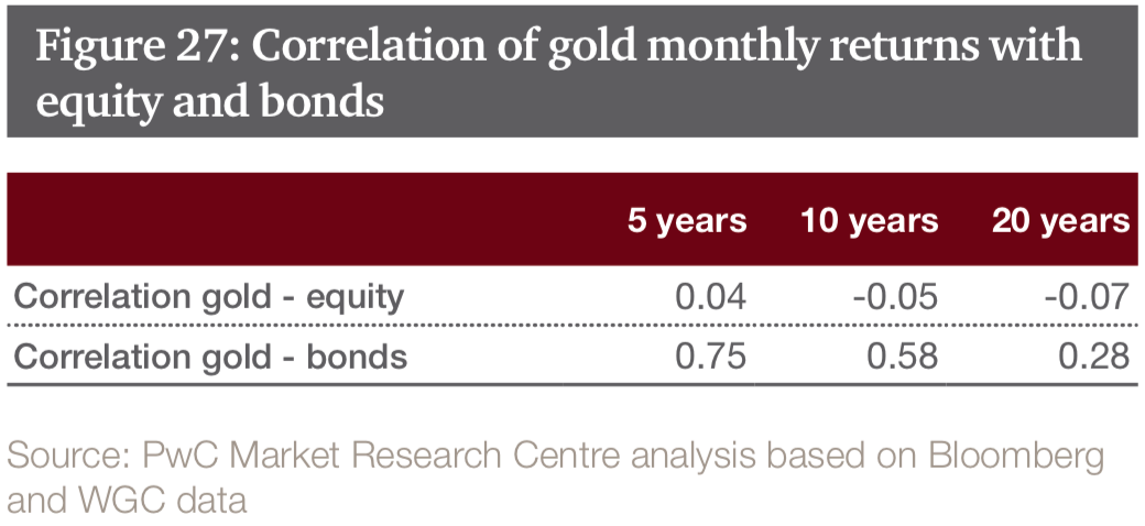 Correlation of Gold with Equity and Bonds