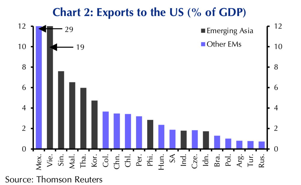 Exports to the US