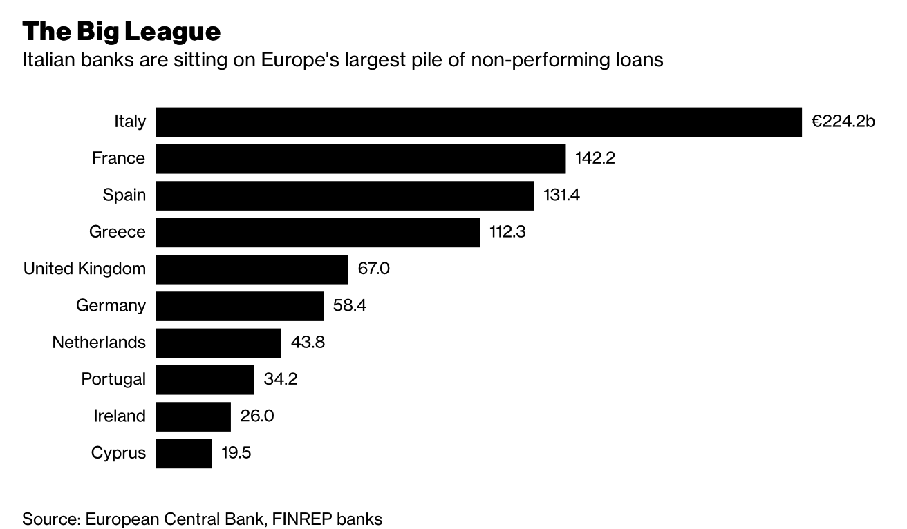 Italian Banks on Europe's Largest Pile