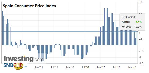 Spain Consumer Price Index (CPI) YoY, Feb 2013 - 2018