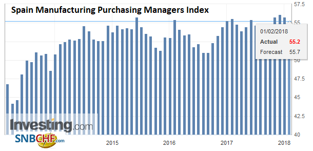 Spain Manufacturing Purchasing Managers Index (PMI), Jan 2018