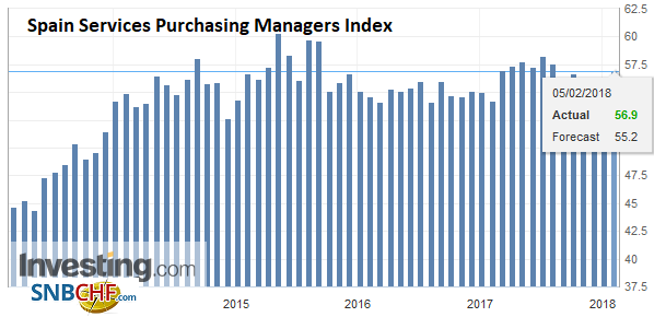 Spain Services Purchasing Managers Index (PMI), Jan 2018