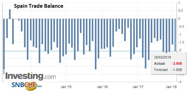 Spain Trade Balance, Jan 2018