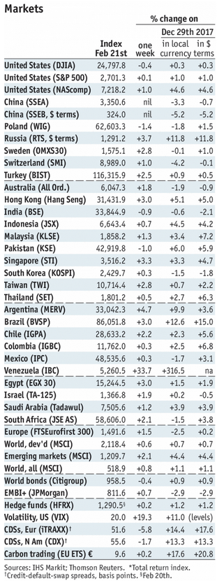 Stock Markets Emerging Markets, February 21